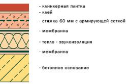 Схема толщины стяжки