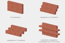 Схема видов кирпичных кладок