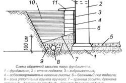 Схема засыпки фундамента