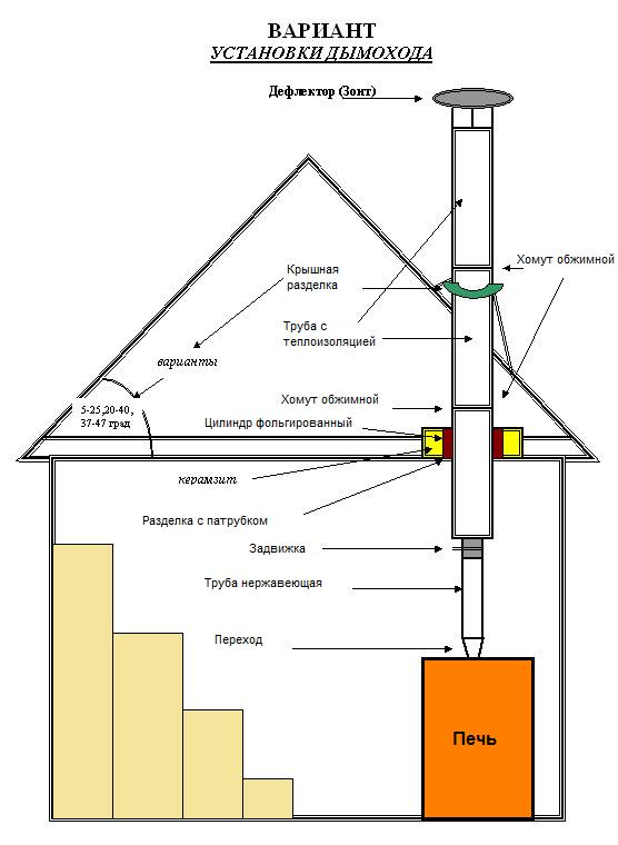 Схема установки дымохода