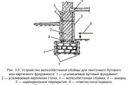 усиление фундамента путем возведения бетонной обоймы.