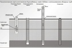 Технология изготовления буронабивных свай