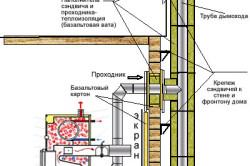Схема монтажа трубы для дымохода из кирпича