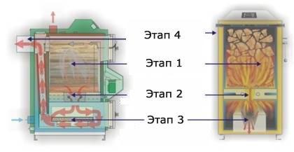 Этапы работы пиролизного котла