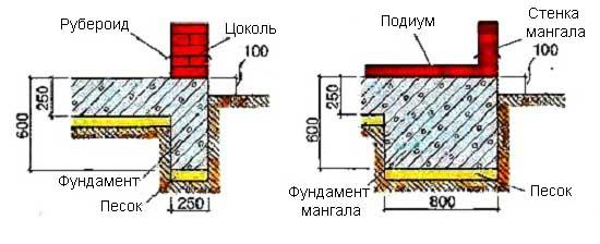 Фундамент мангала