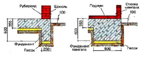 Устройство фундамента для кирпичного мангала