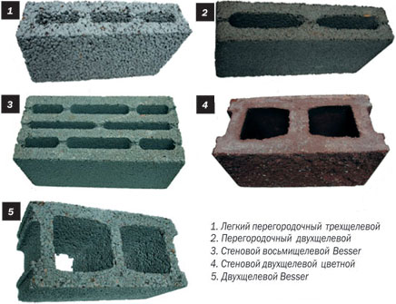 Виды керамзитобетона