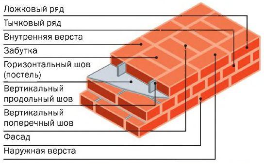 Существует два основных способа кирпичной кладки: с однорядной (цепной) и многорядной перевязкой швов. При цепной перевязке тычковые и ложковые ряды чередуют так, чтобы поперечные горизонтальные швы были сдвинуты друг относительно друга на четверть кирпича, а продольные — на полкирпича.