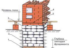 Устройство фундамента под печь: 1 — подошва; 2 — подземная часть; 3 — верхний срез; 4 — гидроизоляция; 5 — печная кладка