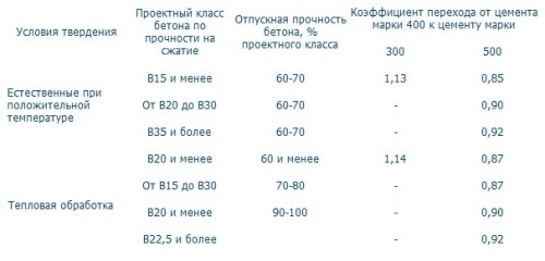 Таблица идеальных пропорций