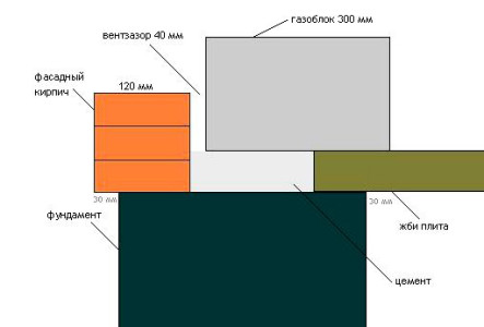 Схема облицовки газобетона кирпичом