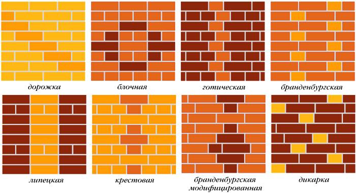 """Современный облицовочный кирпич может иметь самую разнообразную фактуру. Рельефная фактура (антично - колотая) кирпича придает фасаду """"солидность"""", индивидуальность."""