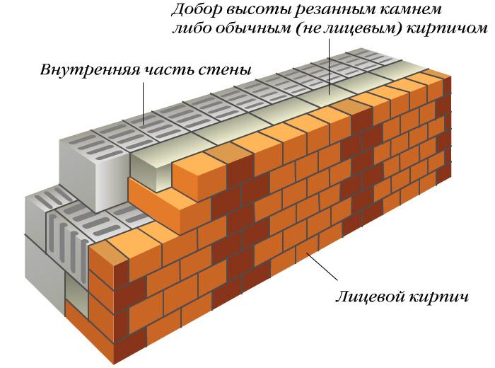 Если стена, подлежащая облицовке, возведена из пенобетона, то усадка кирпичной и бетонной стен будет различной.