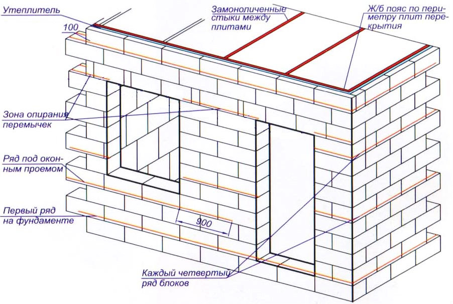 Схема кладки пенобетонных блоков