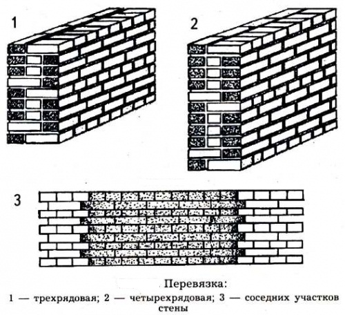 Для того чтобы представлять, как строить баню из кирпича, необходимо знать, как правильно выполняется перевязка швов, чтобы стена не расслаивалась впоследствии и нагрузка в ней была распределена равномерно.