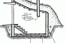 Погреб из кирпича: 1 – обмазка и проливка основания горячим битумом; 2 – бетон; 3 – утрамбованный щебнем грунт.