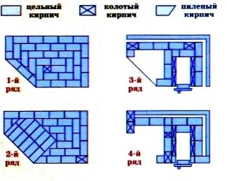 Порядовка угловой печи мангала (с 1-го по 4-й ряд)