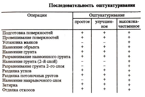 Последовательность операций по оштукатуриванию