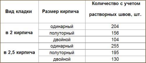Расчет количества кирпича на 1 кв.м забора