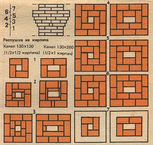 Конструкции, не защищенные от возгорания слоем асбеста или пропитанного глиной войлока, должны находиться не ближе 380 мм от внутренних, поверхностей печи или дымохода.