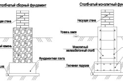 Схема сборного и монолитного фундаментов