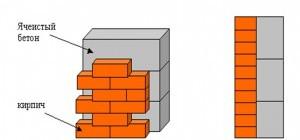 Схема облицовки газобетона кирпичом без вентиляционного зазора