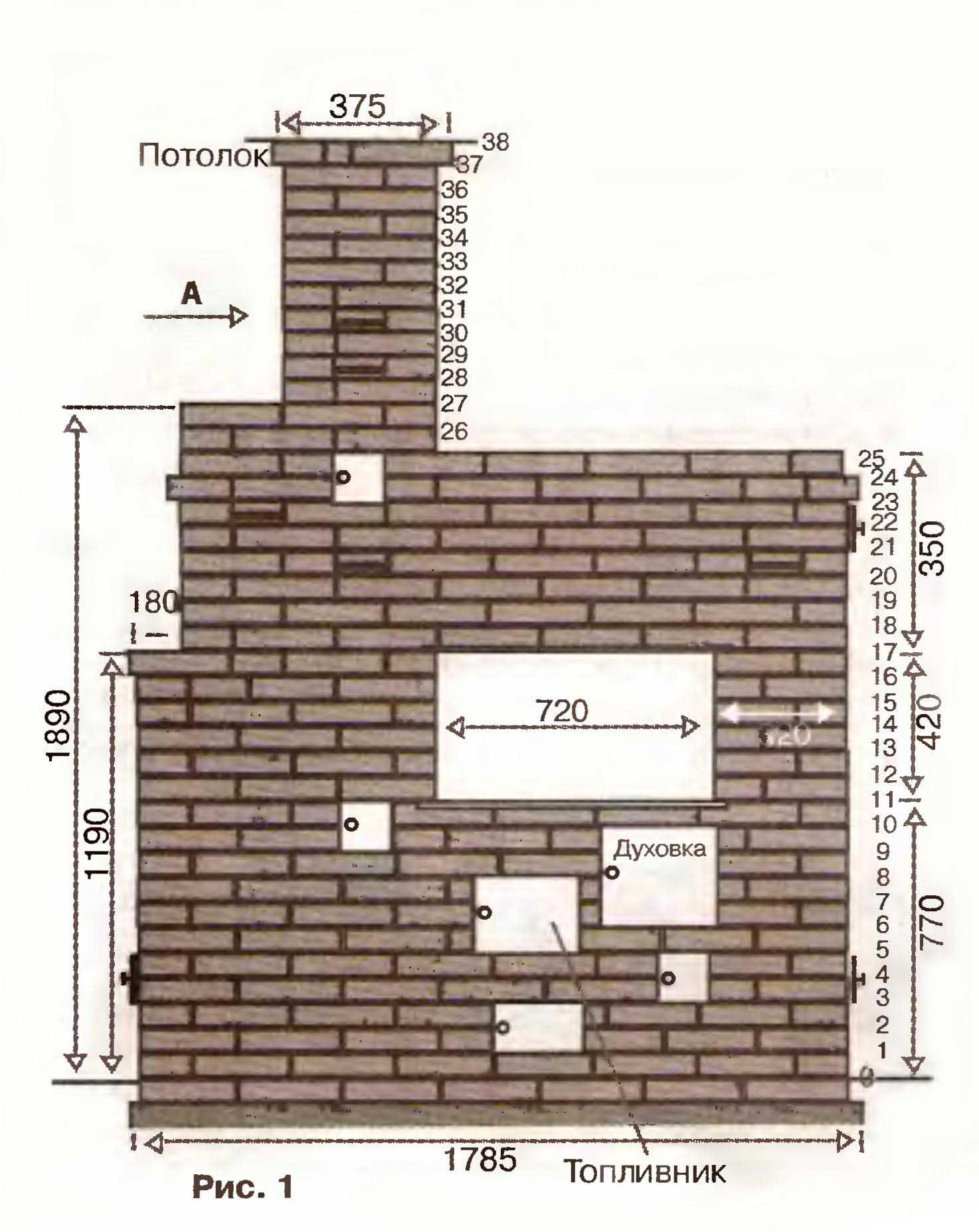 Схема отопительно-варочной печи с размерами