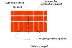 Схема заделки трещин