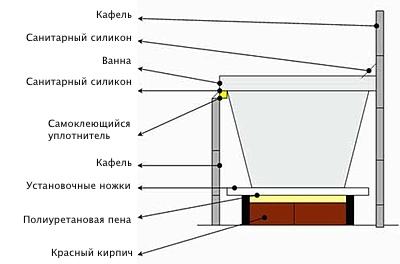 Схема установки акриловой ванны на кирпичной платформе