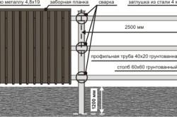 Схема этапов работы по сооружению забора из профнастила.