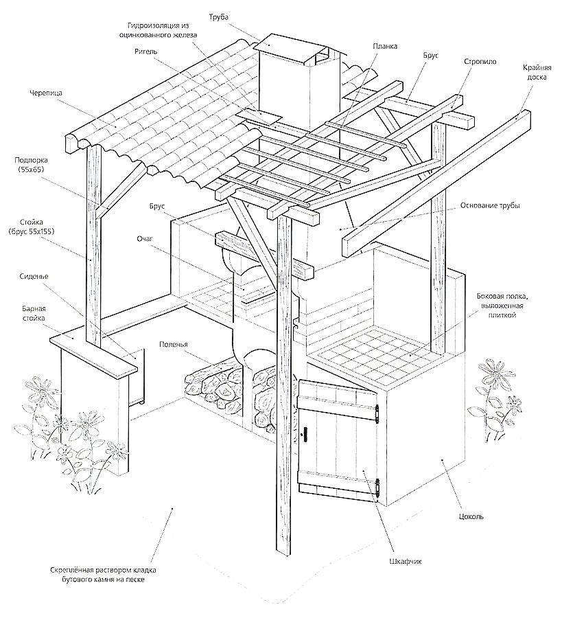 Проект каменного мангала с крышей