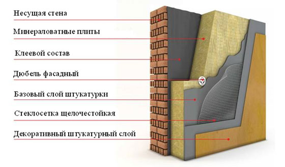 """Структура """"мокрого"""" фасада"""