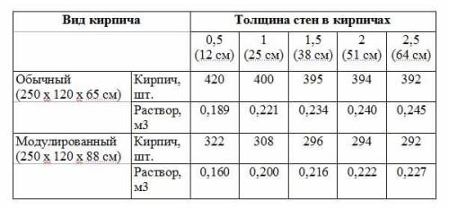 Таблица потребности кирпича.