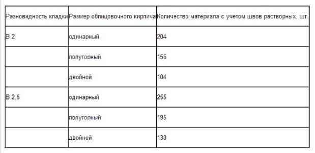 Таблица рассчита количества кирпича на дом