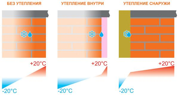 Цены на теплоизоляцию на 100