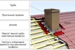 Труба дымохода на крыше