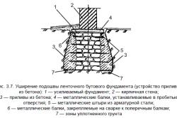 Схема усиления фундамента путем уширения.
