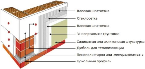 Утепление стены из газобетона