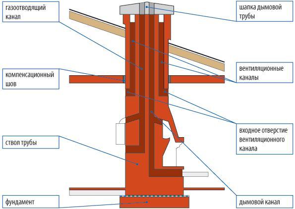 Схема кирпичного дымохода на фундаменте