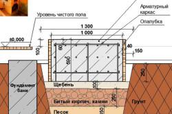Схема фундамента для кирпичной печи в бани