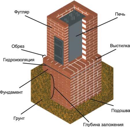Схема кирпичной печи с теплообменником Кожухо-пластинчатый теплообменник Sondex SPS400 Соликамск