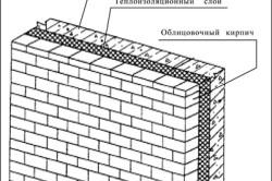 Схема облицовки стены керамическим кирпичом