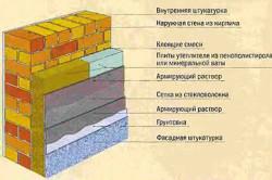 Схема покрашенной кирпичной стены