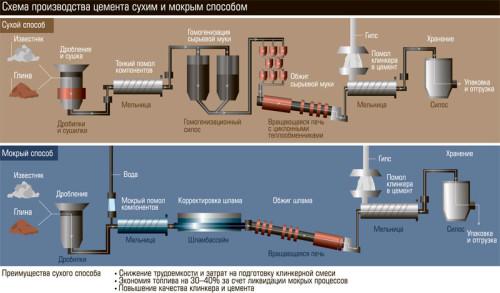 Схема производства цемента сухим и мокрым способом