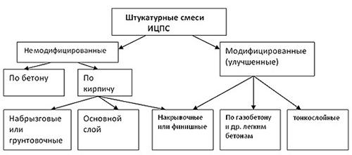 Классификация штукатурки