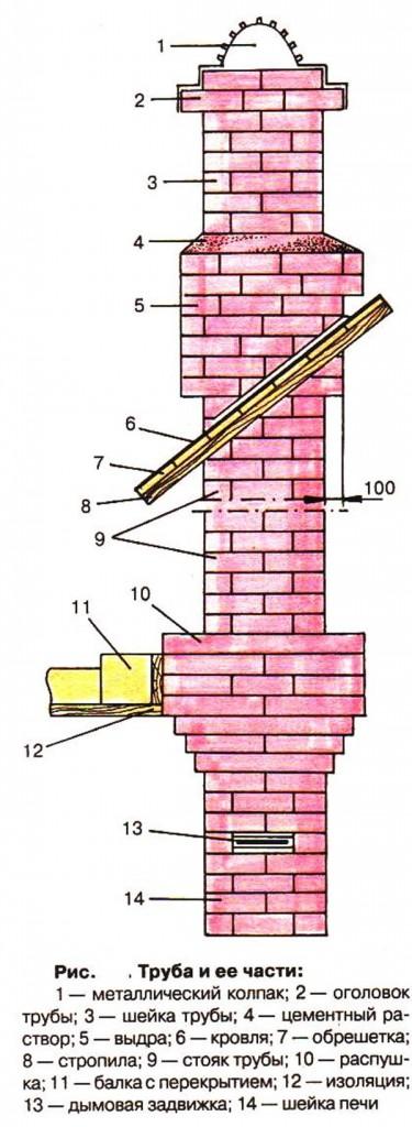 Составные части кирпичной трубы.