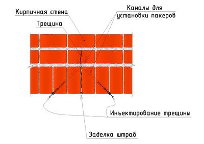 Схема инъецирования кирпичной стены