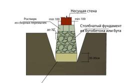 Столбчатый фундамент с уширением