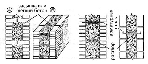 При возведении облегченной кладки необходимо выкладывать две параллельные стенки-версты толщиной в полкирпича – наружную и внутреннюю.
