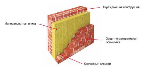 Схема утепления трехслойной кладки